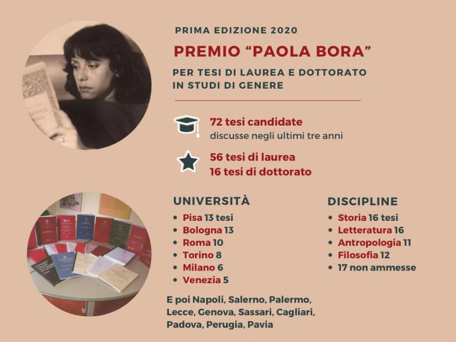 Premio Paola Bora 2020